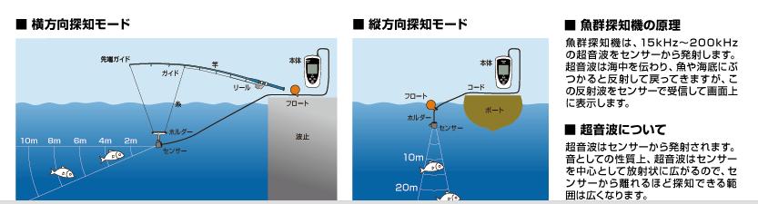 1携帯型魚群探知機