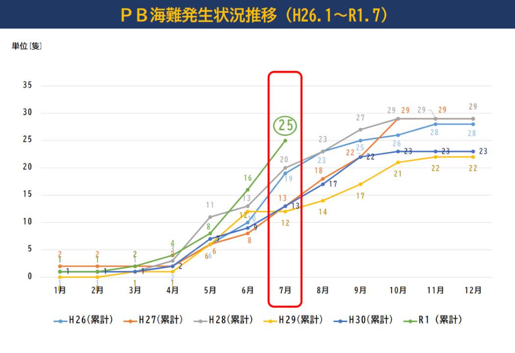 プレジャーボート海難グラフ