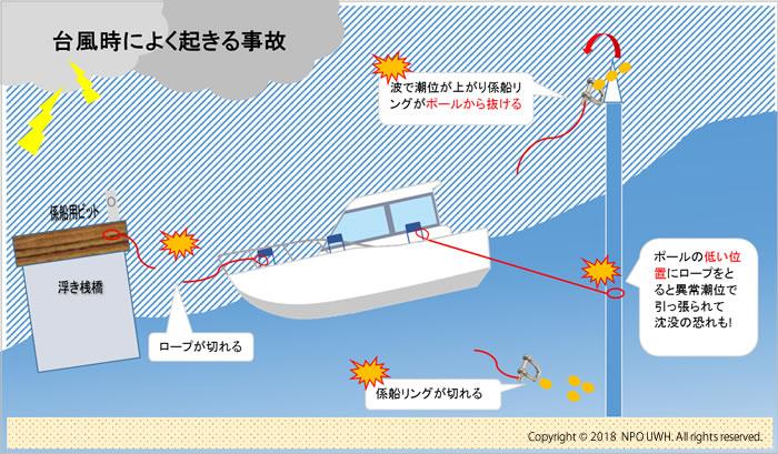 台風時によく起きる事故