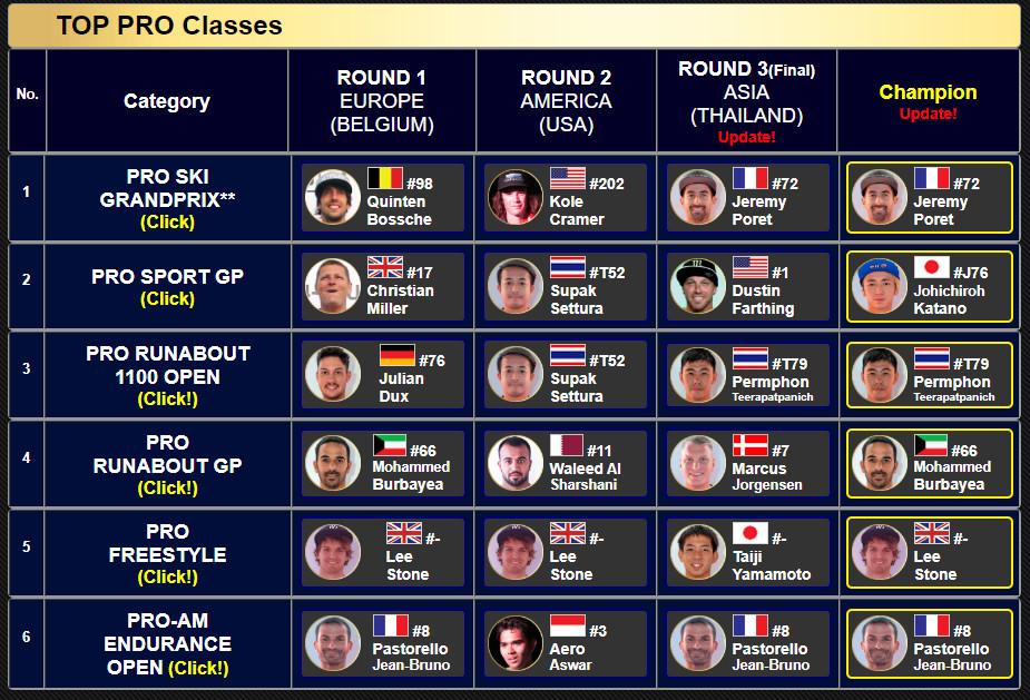 【JET SKI WORLD SERIES 2019】全チャンピオン
