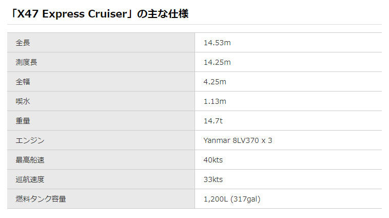 「X47 Express Cruiser」仕様