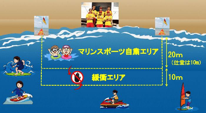 夏期海岸藤沢モデル2020